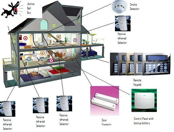 Home security system project abstract